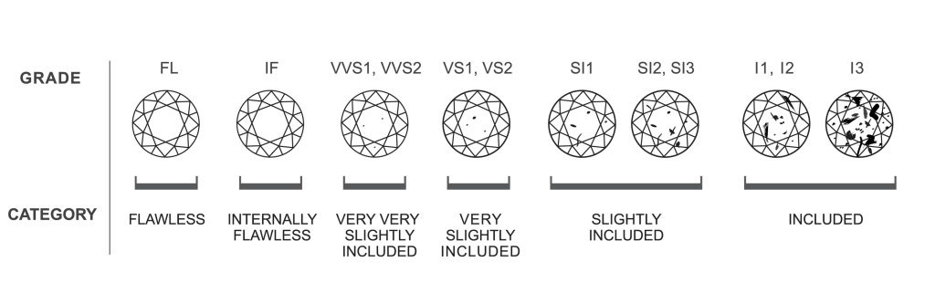 diamond-central-clarity-grade-chart-1024x310